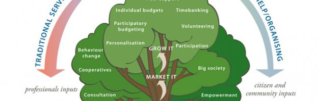 Co-production is the key to SEN culture change
