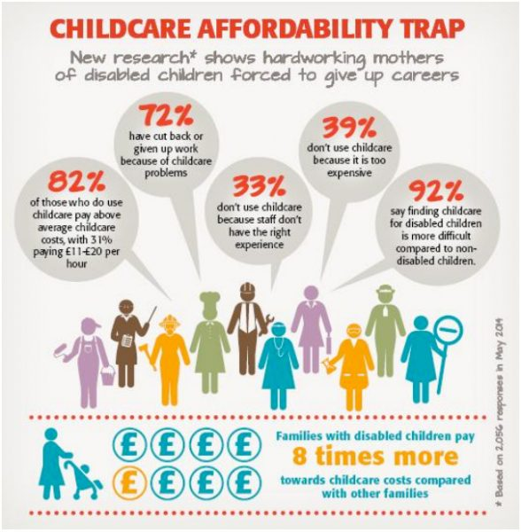 childcare infographic
