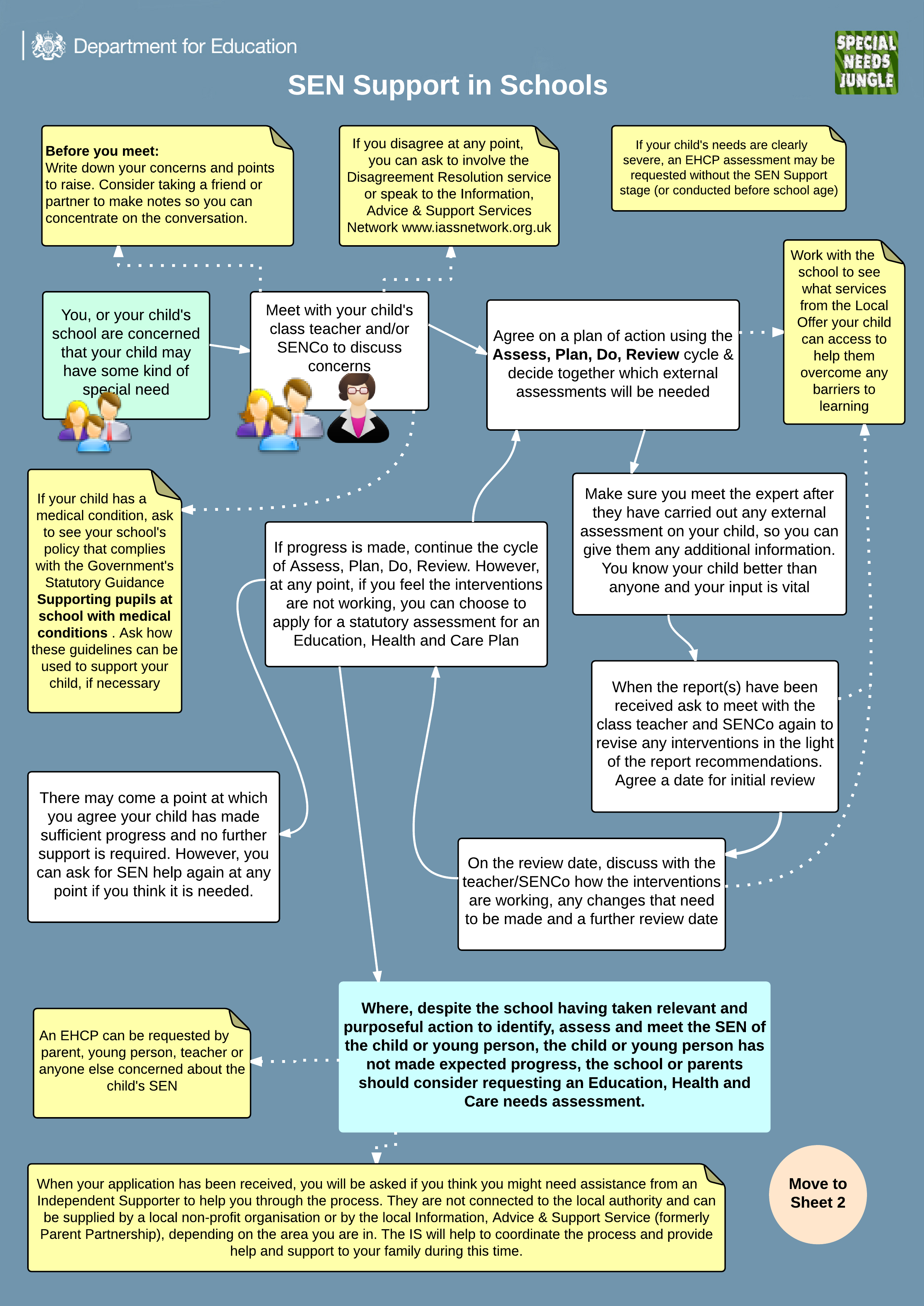 The Snj Dfe Send System Flow Charts Special Needs Jungle