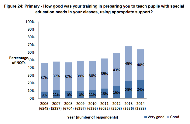 Trainee teachers rate SEN as one of poorest aspects of their training