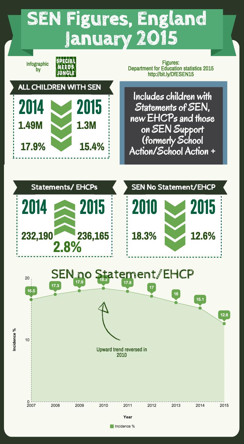 SEN figures infographic