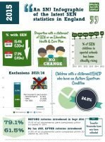 An SNJ Infographic of the latest SEND statistics 2015