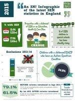 SEN stats summary