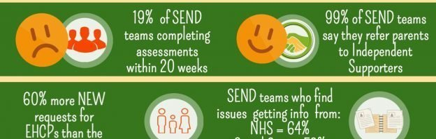 Facts and stats: the differing views of SEND reform success