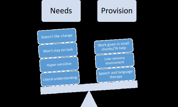 Balancing 'needs' and 'provision'