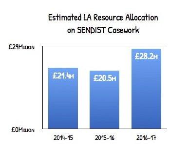 estimates LA resource showing a 40% rise
