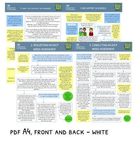 SNJ-FLOWCHART18 FRONT-BACK-WHITEBG