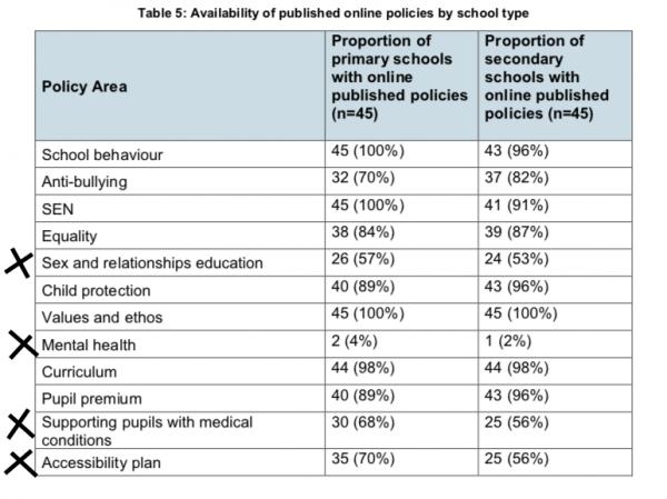 policies online from schools