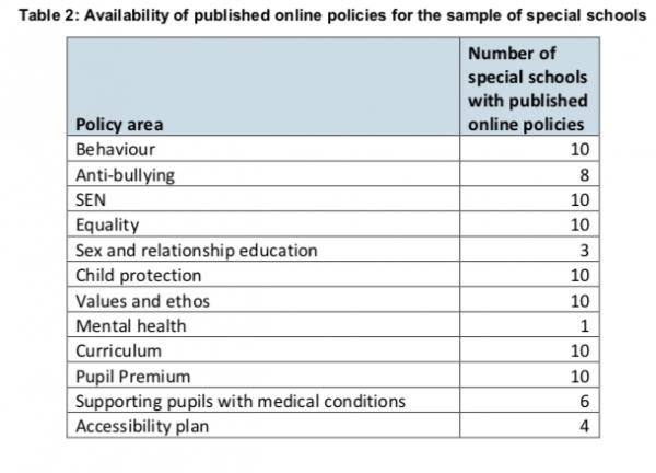 special school policies online
