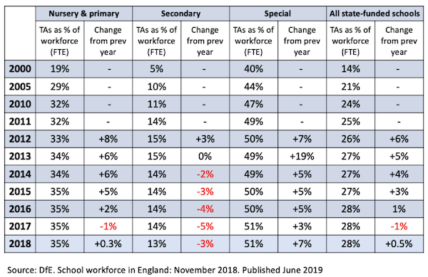 Table from the DfE Workforce survey