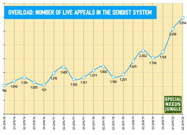 rise in tribunal stats