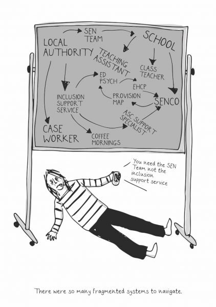 So many fragmented systems to navigate. Showing a drawing of exasperated Eliza on the floor under a board with a maze of professional people's titles written on it