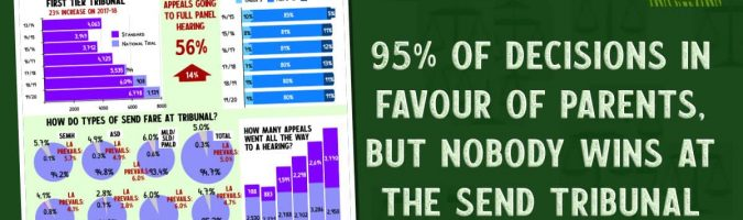 95% of decisions in favour of parents, but nobody wins at the SEND Tribunal